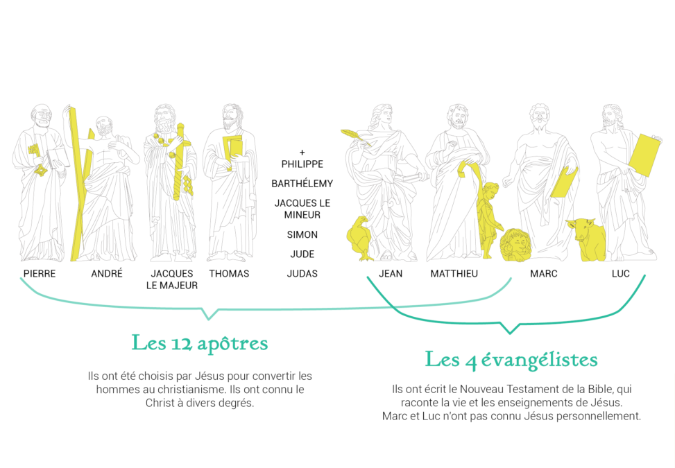 Portrait Brossé Apôtres, évangélistes, saints : définitions et symboles.